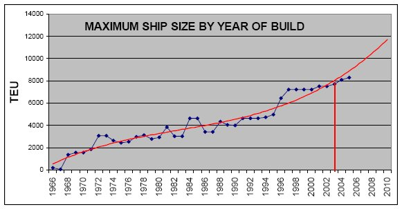 Marine Notes: CONTAINER SHIP SIZES