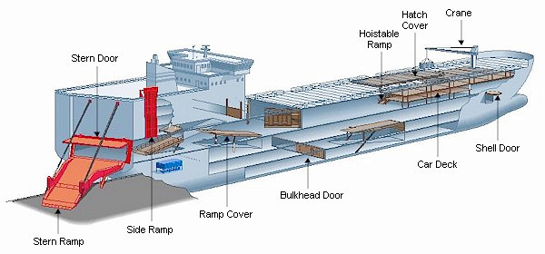 MULTI PURPOSE CONTAINER SHIPS | Marine Notes